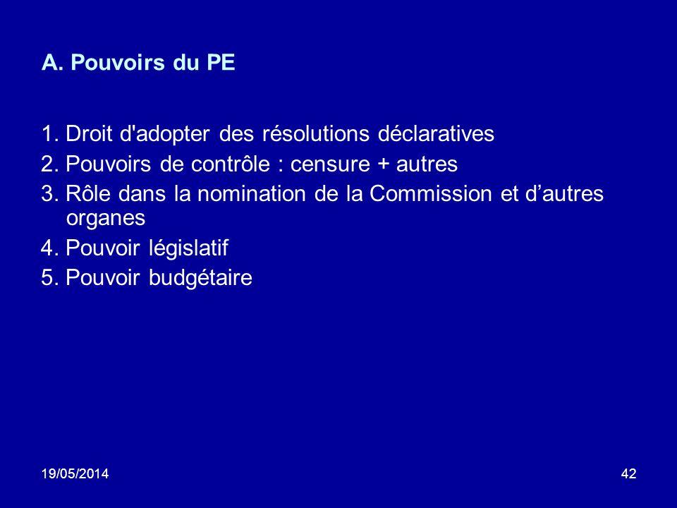 1. Droit d adopter des résolutions déclaratives