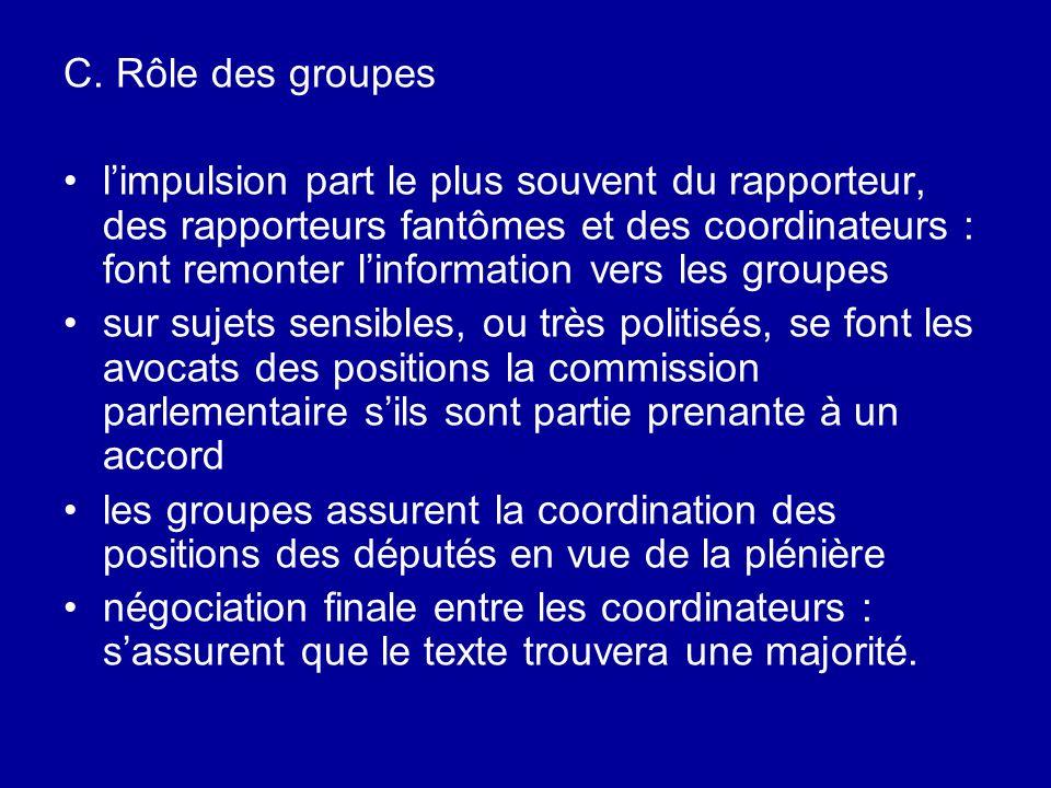 C. Rôle des groupes