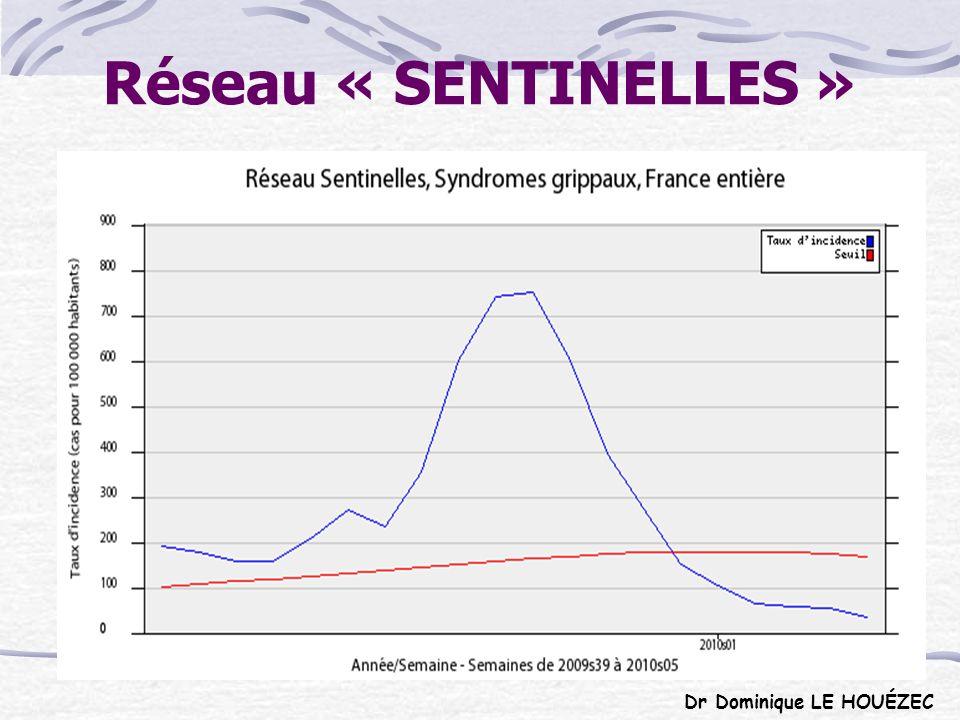 Réseau « SENTINELLES » Dr Dominique LE HOUÉZEC