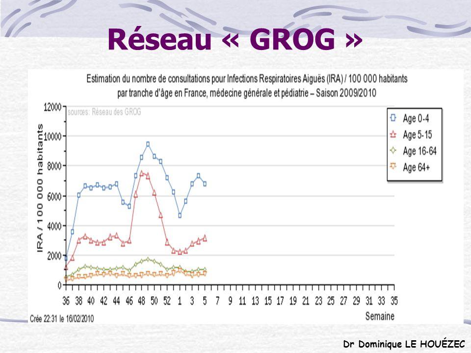 Réseau « GROG » Dr Dominique LE HOUÉZEC