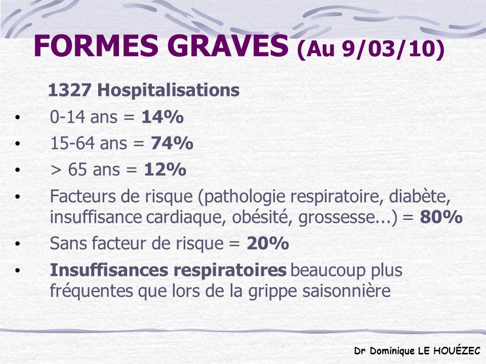 FORMES GRAVES (Au 9/03/10) 1327 Hospitalisations 0-14 ans = 14%