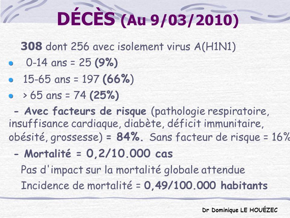 DÉCÈS (Au 9/03/2010) 308 dont 256 avec isolement virus A(H1N1)
