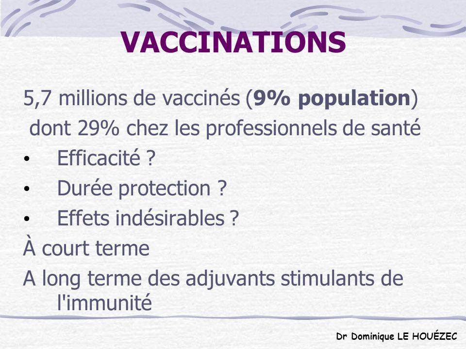 VACCINATIONS 5,7 millions de vaccinés (9% population)