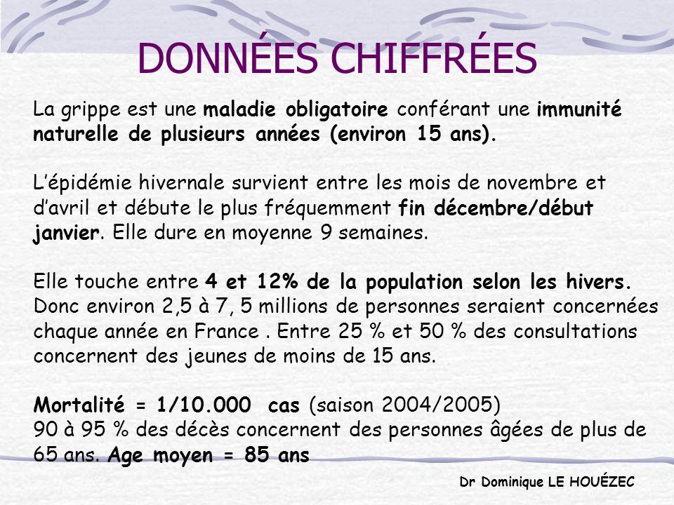 DONNÉES CHIFFRÉES La grippe est une maladie obligatoire conférant une immunité naturelle de plusieurs années (environ 15 ans).