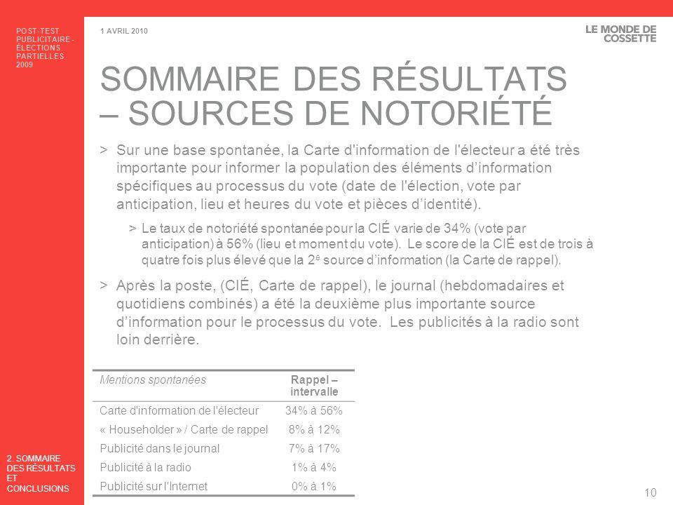 SOMMAIRE DES RÉSULTATS – SOURCES DE NOTORIÉTÉ