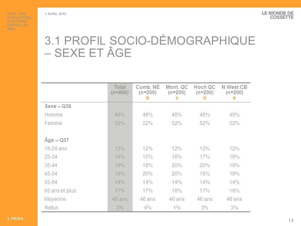 3.1 PROFIL SOCIO-DÉMOGRAPHIQUE – SEXE ET ÂGE