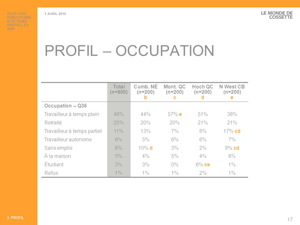PROFIL – OCCUPATION Total (n=800) Cumb. NÉ (n=200) b
