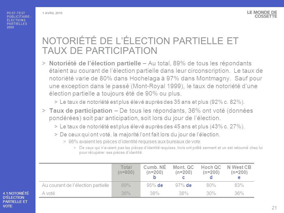 NOTORIÉTÉ DE L'ÉLECTION PARTIELLE ET TAUX DE PARTICIPATION