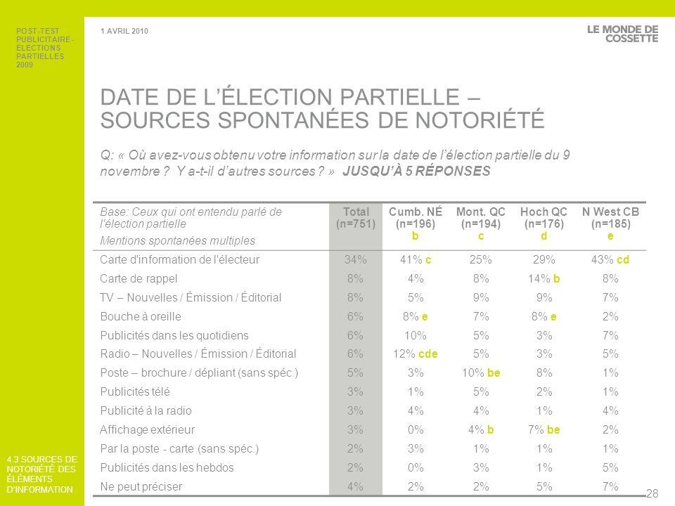 DATE DE L'ÉLECTION PARTIELLE –SOURCES SPONTANÉES DE NOTORIÉTÉ