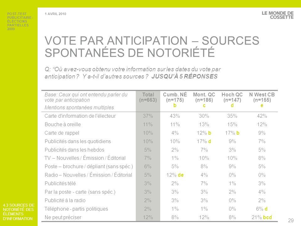 VOTE PAR ANTICIPATION – SOURCES SPONTANÉES DE NOTORIÉTÉ