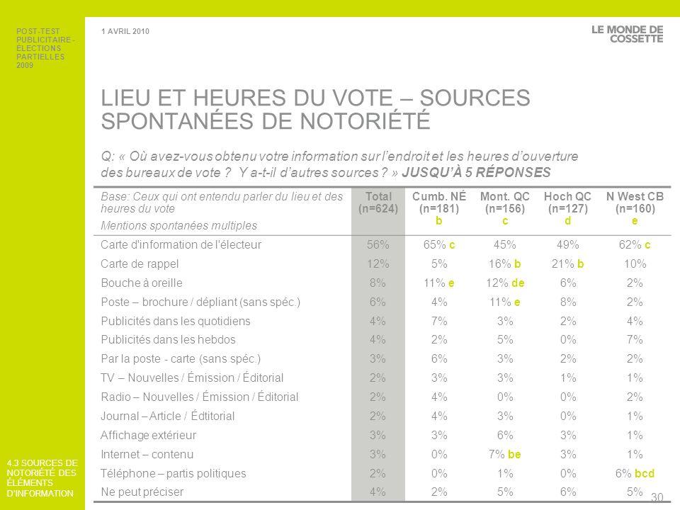 LIEU ET HEURES DU VOTE – SOURCES SPONTANÉES DE NOTORIÉTÉ
