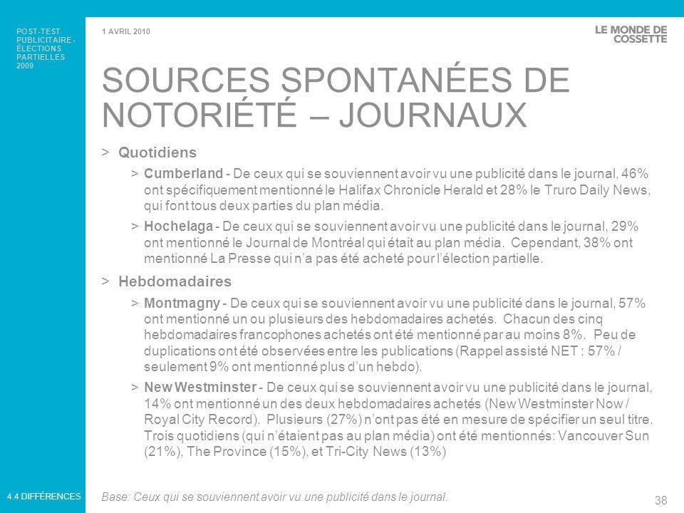 SOURCES SPONTANÉES DE NOTORIÉTÉ – JOURNAUX