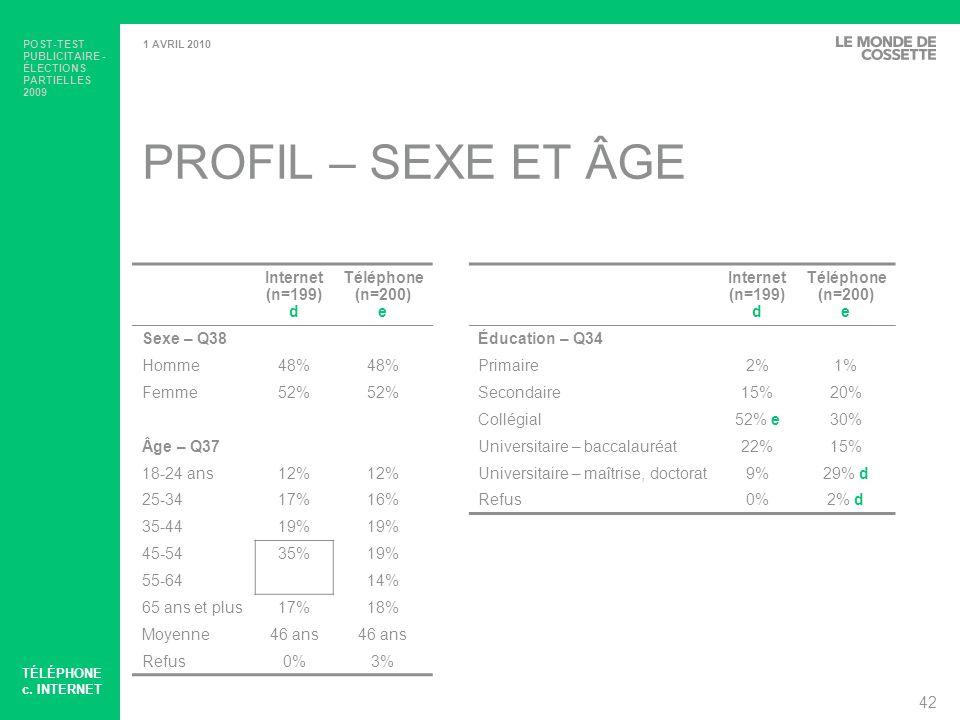 PROFIL – SEXE ET ÂGE Internet (n=199) d Téléphone (n=200) e Sexe – Q38