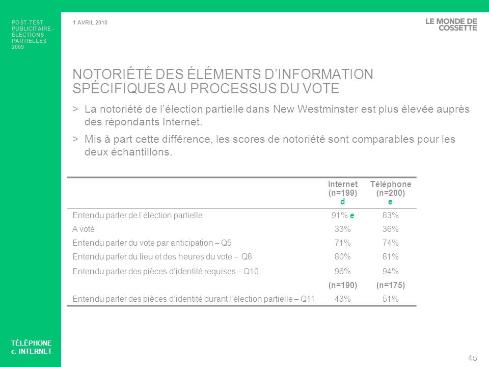 NOTORIÉTÉ DES ÉLÉMENTS D'INFORMATION SPÉCIFIQUES AU PROCESSUS DU VOTE