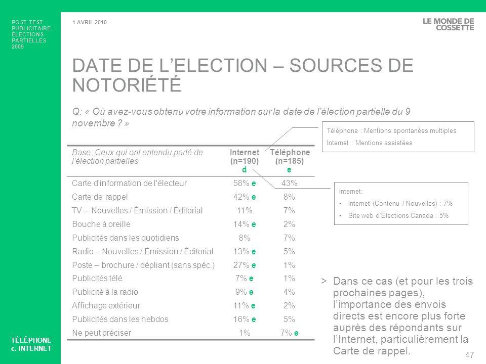 DATE DE L'ELECTION – SOURCES DE NOTORIÉTÉ