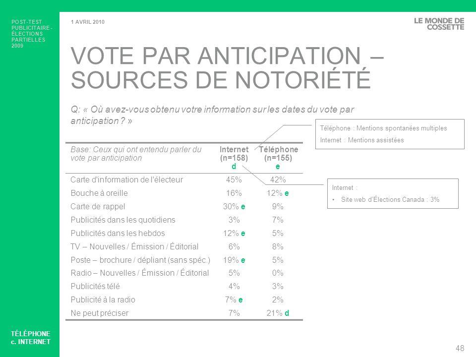 VOTE PAR ANTICIPATION –SOURCES DE NOTORIÉTÉ