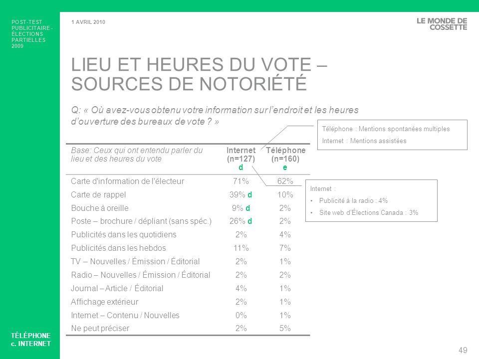 LIEU ET HEURES DU VOTE –SOURCES DE NOTORIÉTÉ
