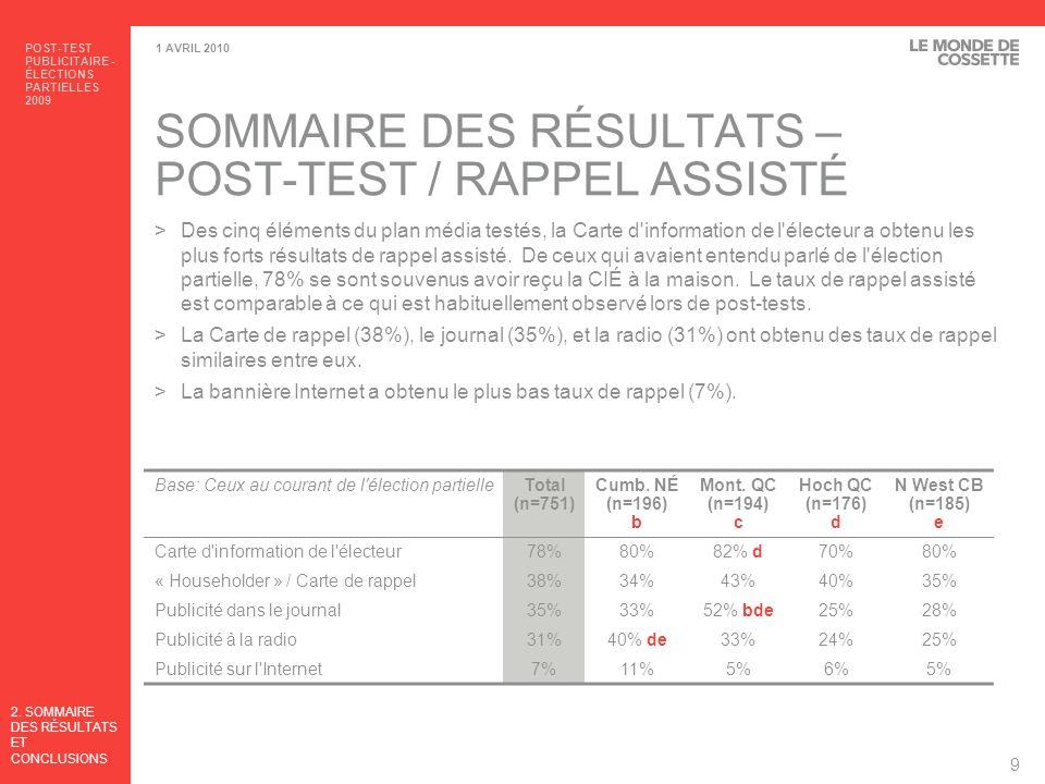 SOMMAIRE DES RÉSULTATS – POST-TEST / RAPPEL ASSISTÉ