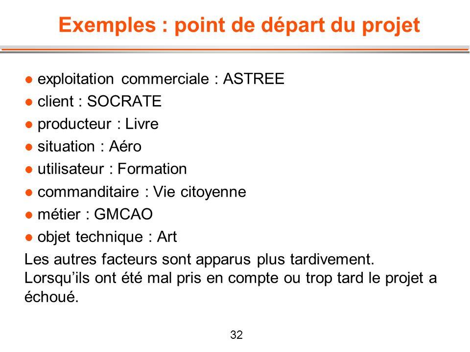 Exemples : point de départ du projet