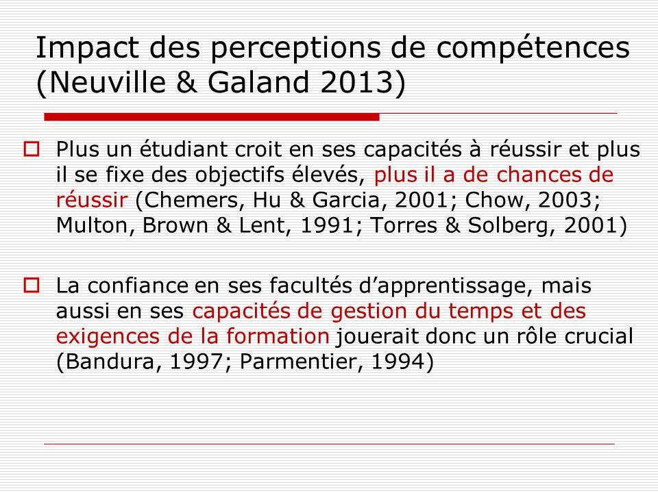 Impact des perceptions de compétences (Neuville & Galand 2013)