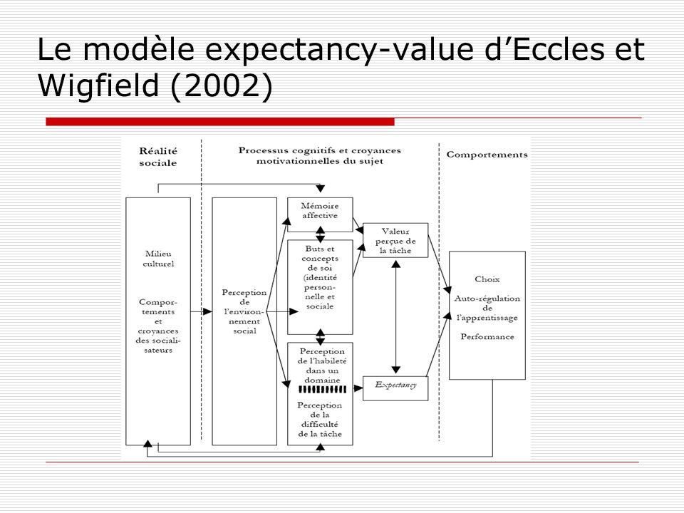 Le modèle expectancy-value d'Eccles et Wigfield (2002)