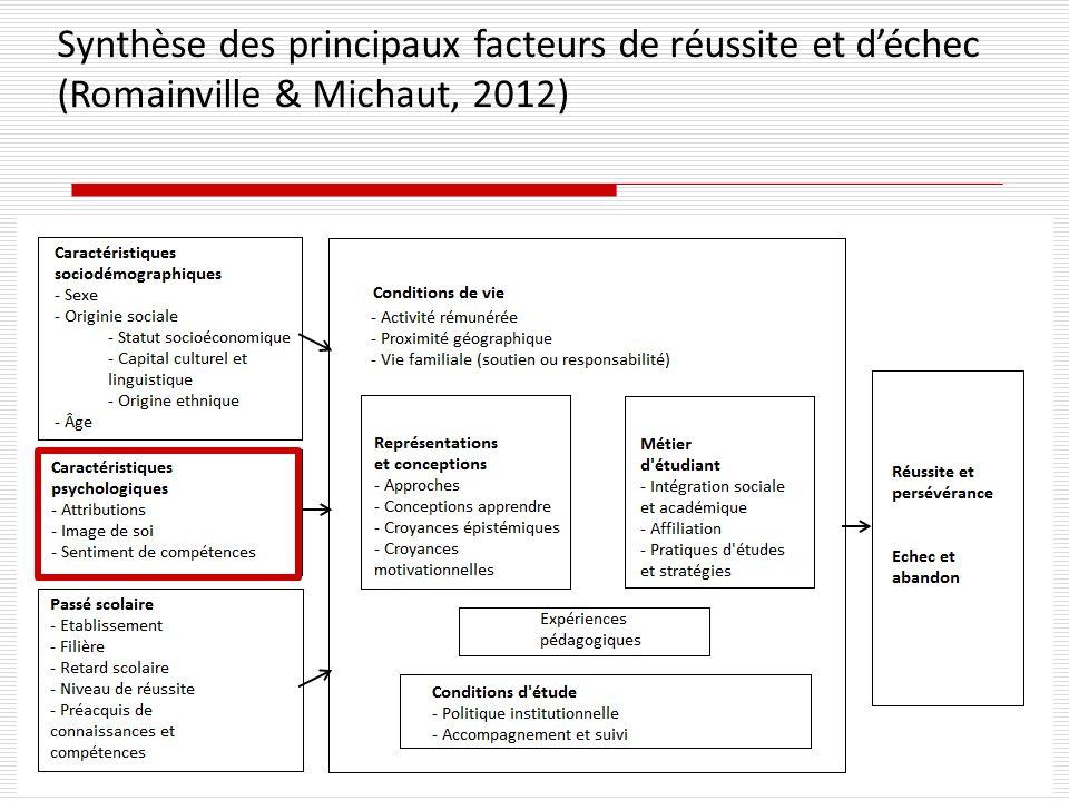 Synthèse des principaux facteurs de réussite et d'échec (Romainville & Michaut, 2012)