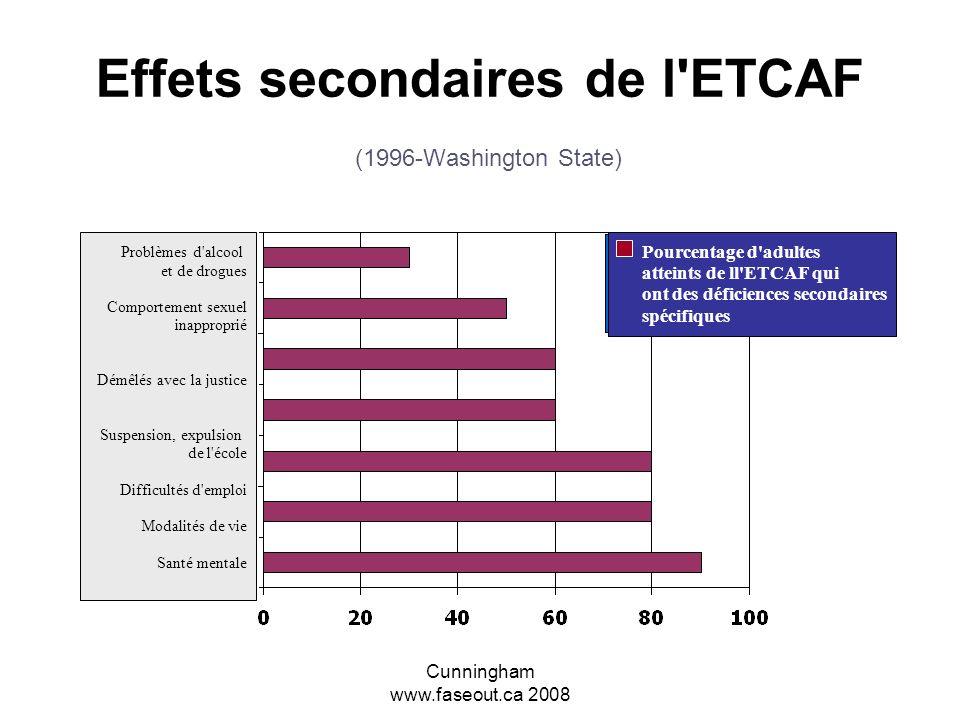 Effets secondaires de l ETCAF (1996-Washington State)