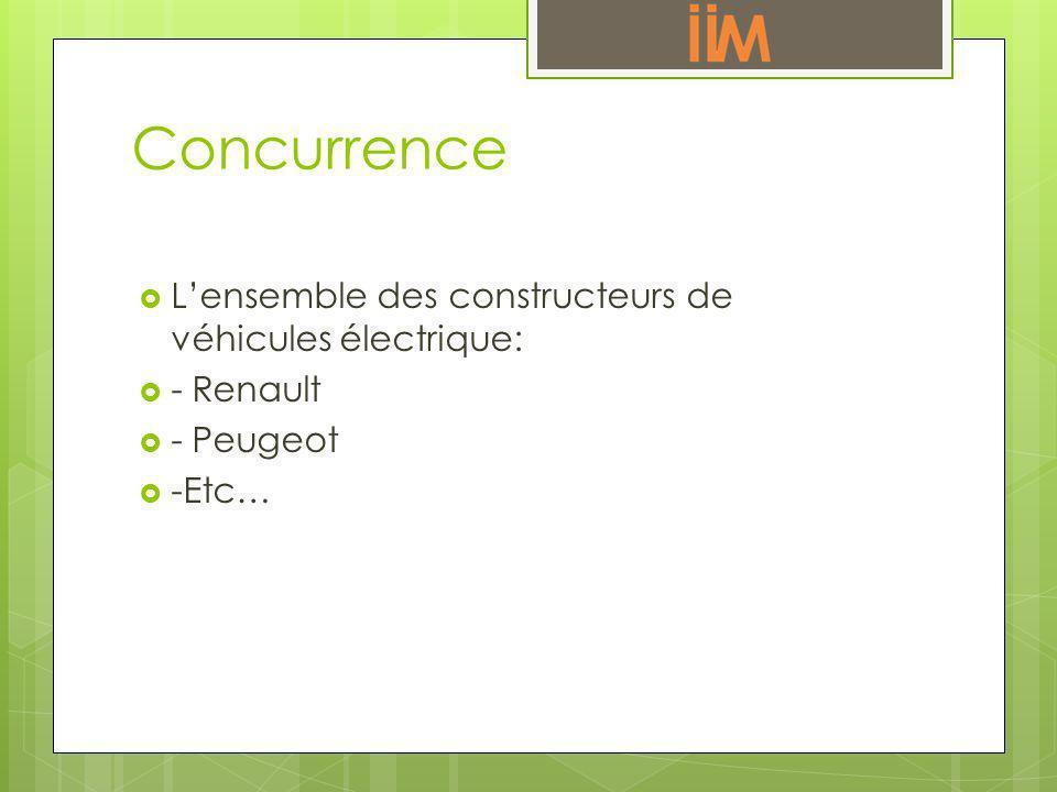 Concurrence L'ensemble des constructeurs de véhicules électrique: