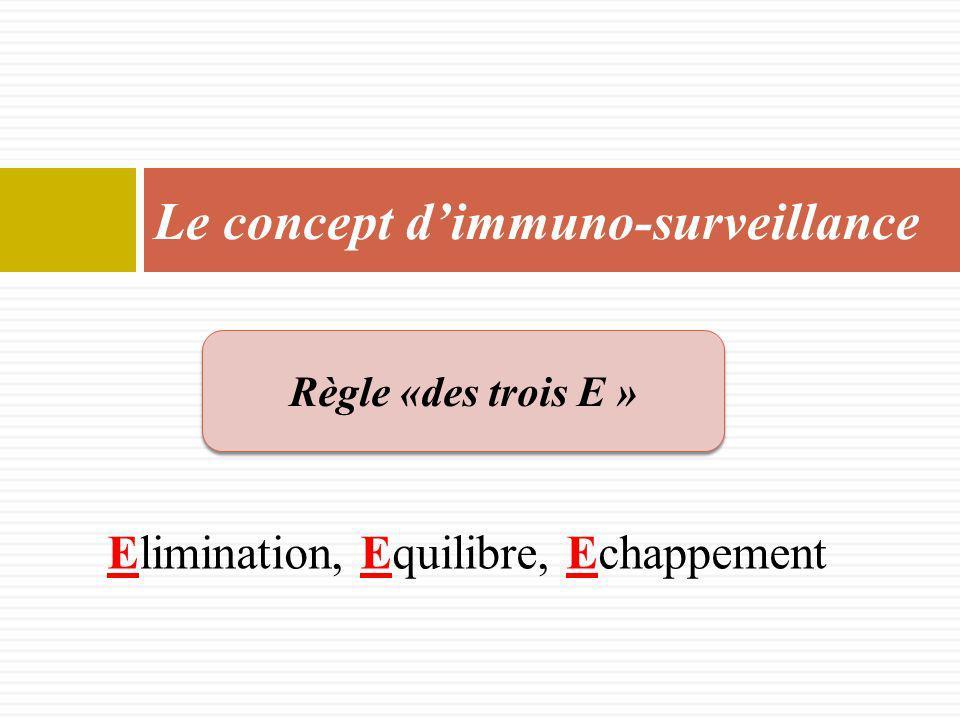 Le concept d'immuno-surveillance