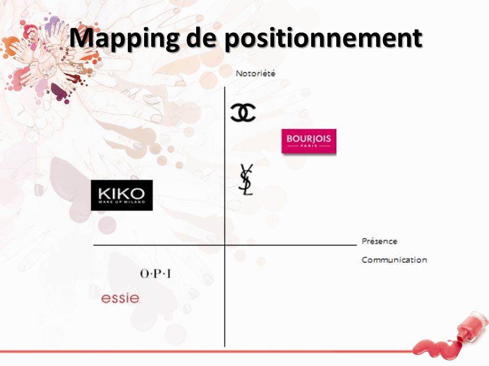 Mapping de positionnement