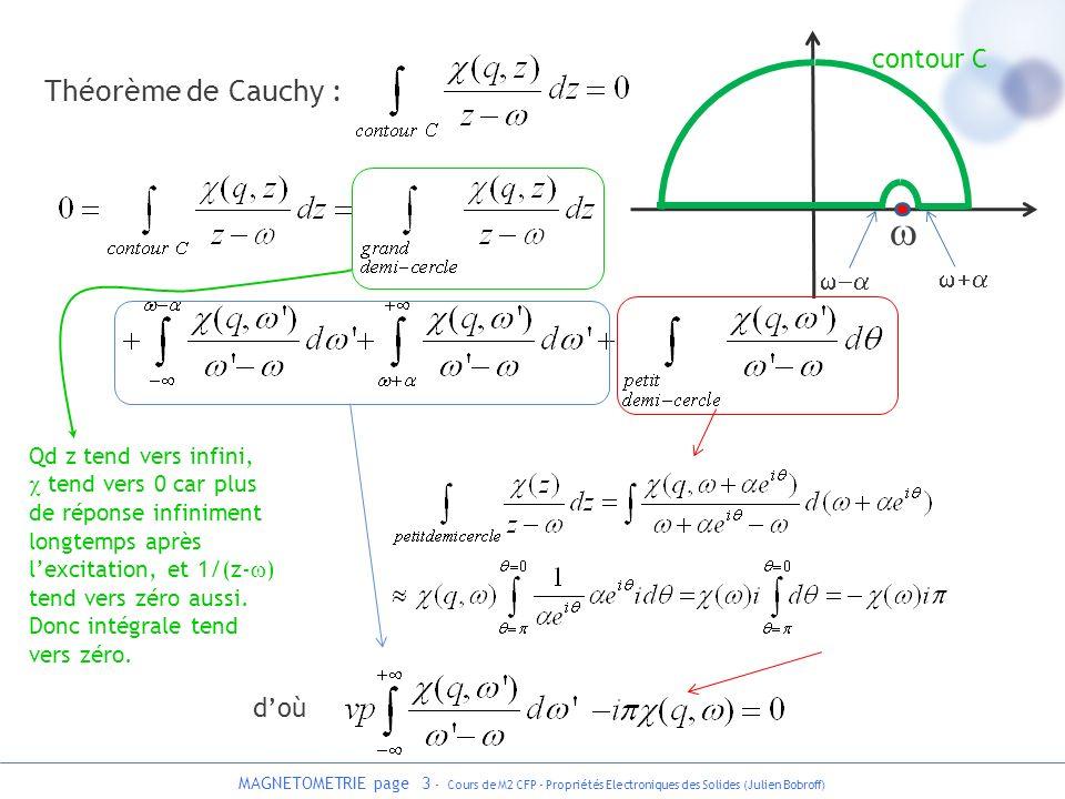 w Théorème de Cauchy : contour C w-a w+a d'où Qd z tend vers infini,