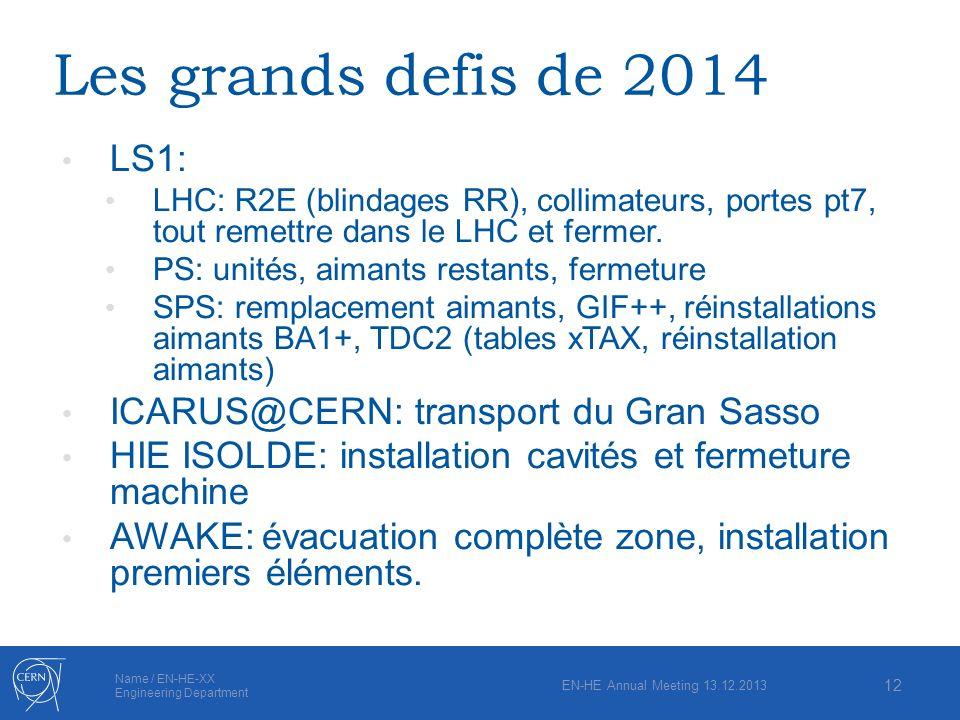 Les grands defis de 2014 LS1: ICARUS@CERN: transport du Gran Sasso