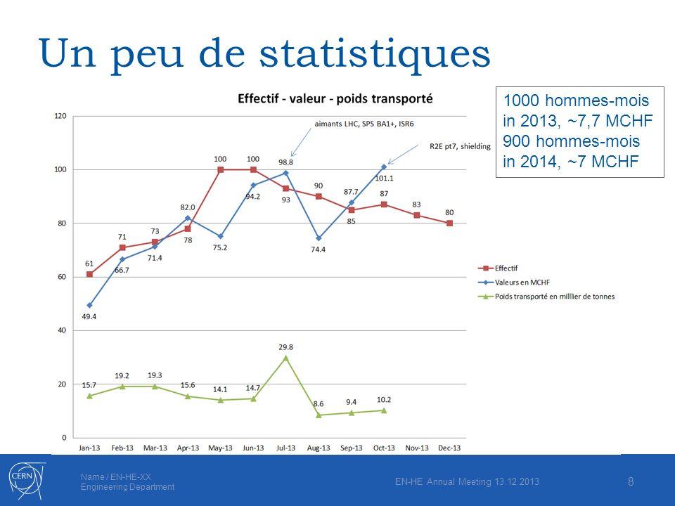 Un peu de statistiques 1000 hommes-mois in 2013, ~7,7 MCHF