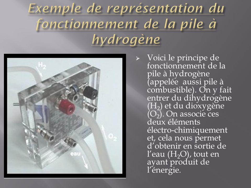 Exemple de représentation du fonctionnement de la pile à hydrogène