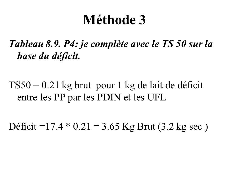 Méthode 3 Tableau 8.9. P4: je complète avec le TS 50 sur la base du déficit.