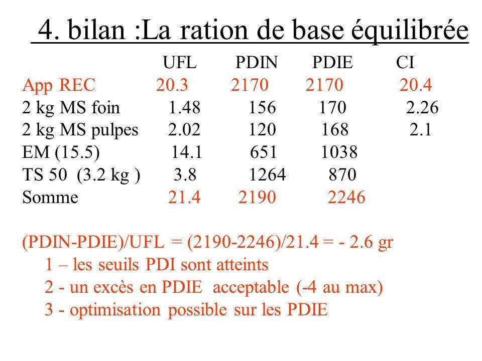 4. bilan :La ration de base équilibrée