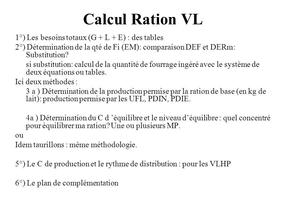 Calcul Ration VL 1°) Les besoins totaux (G + L + E) : des tables