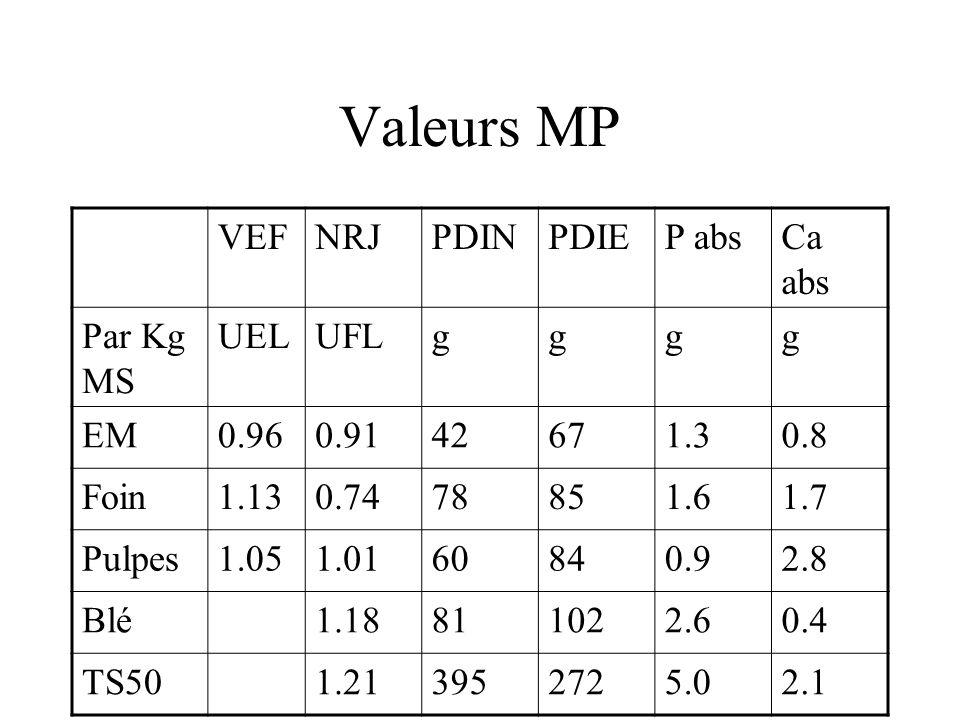 Valeurs MP VEF NRJ PDIN PDIE P abs Ca abs Par Kg MS UEL UFL g EM 0.96