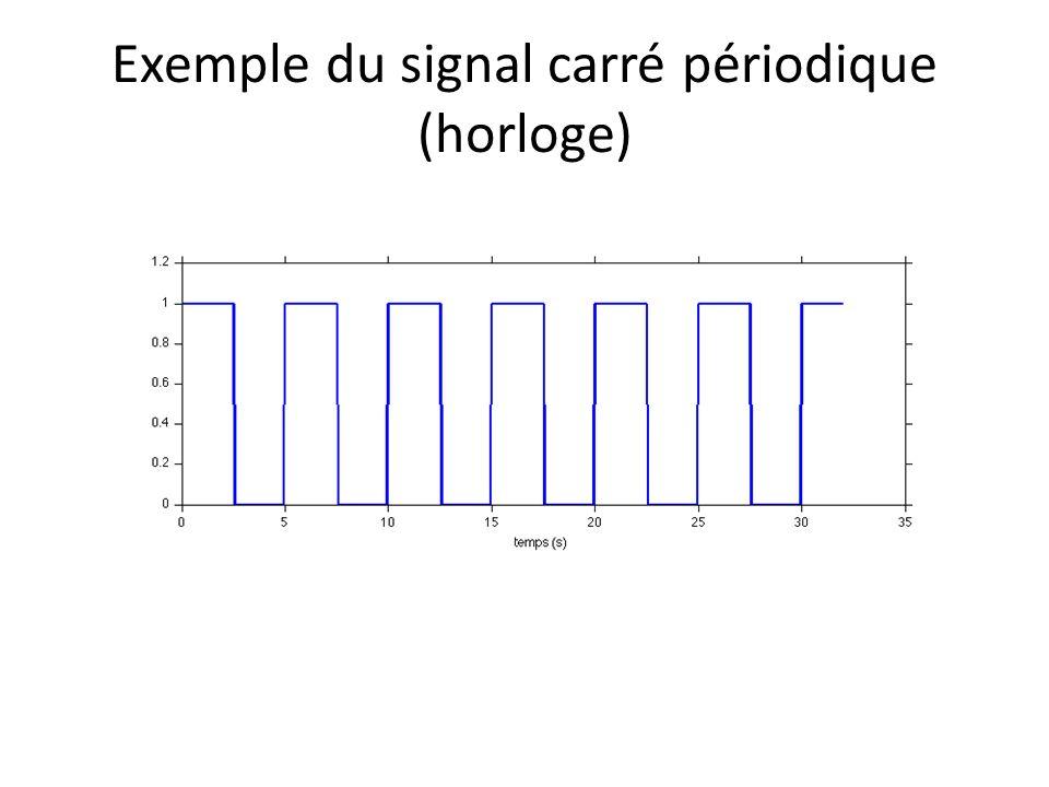 Exemple du signal carré périodique (horloge)