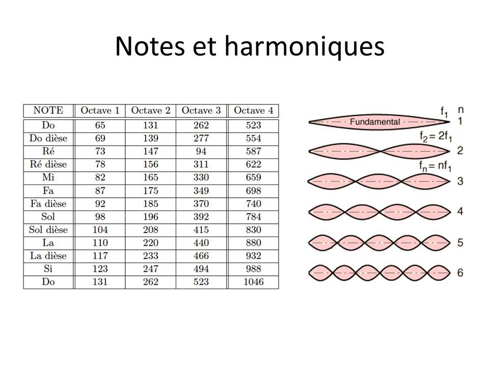 Notes et harmoniques