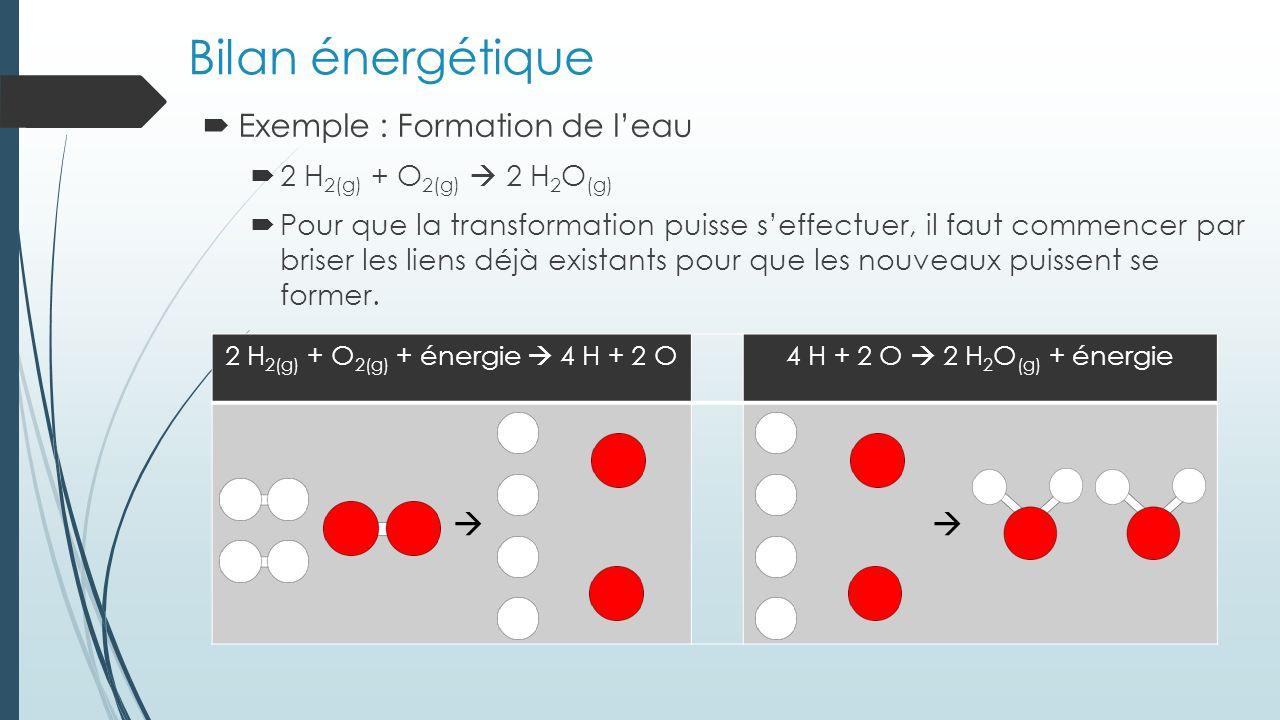 2 H2(g) + O2(g) + énergie  4 H + 2 O