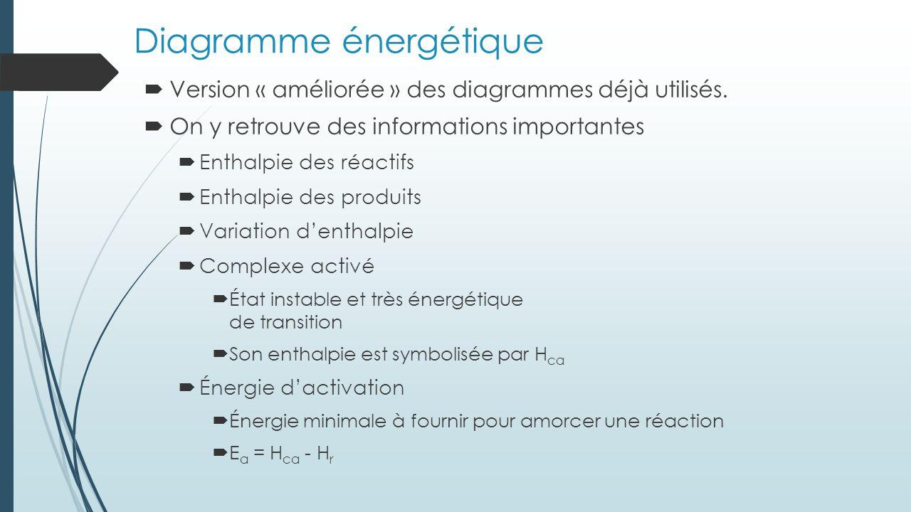 Diagramme énergétique