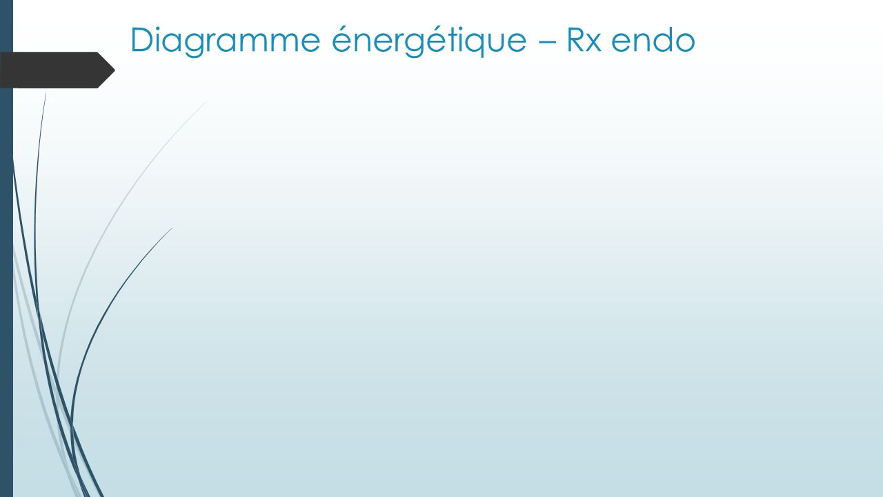 Diagramme énergétique – Rx endo