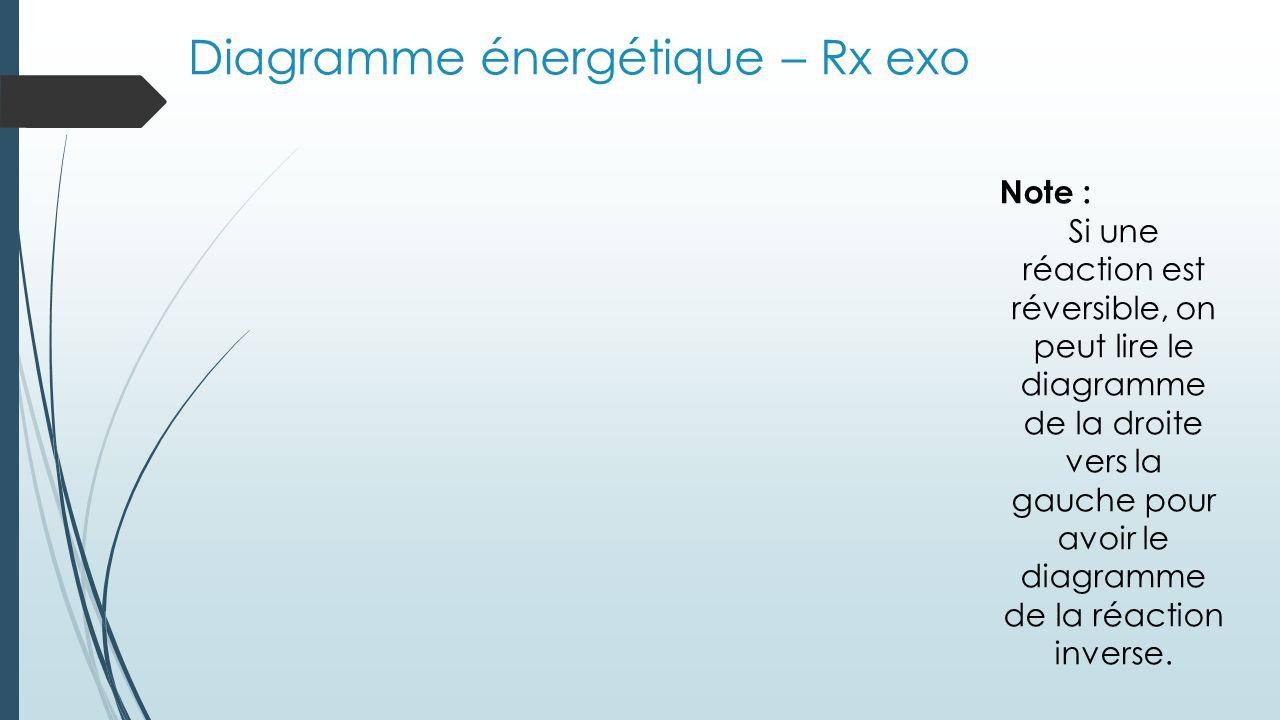 Diagramme énergétique – Rx exo