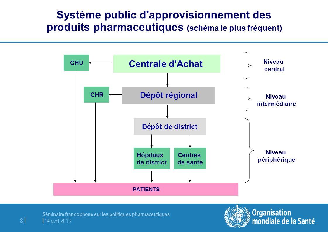 Système public d approvisionnement des produits pharmaceutiques (schéma le plus fréquent)