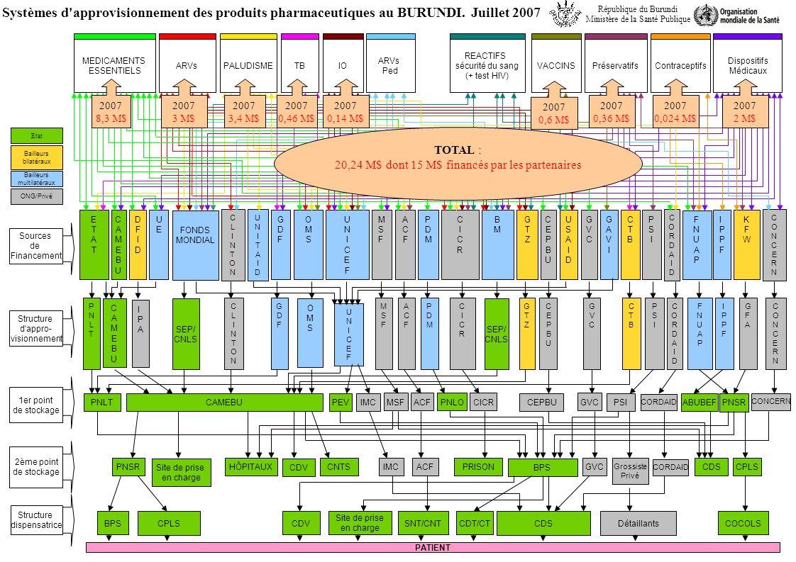Systèmes d approvisionnement des produits pharmaceutiques au BURUNDI