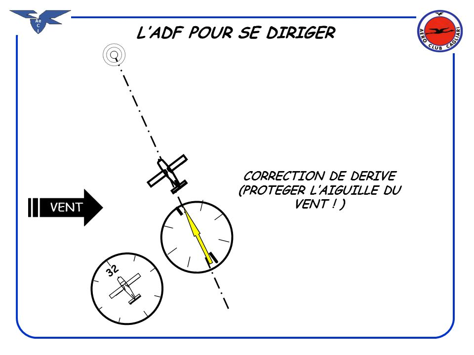 CORRECTION DE DERIVE (PROTEGER L'AIGUILLE DU VENT ! )
