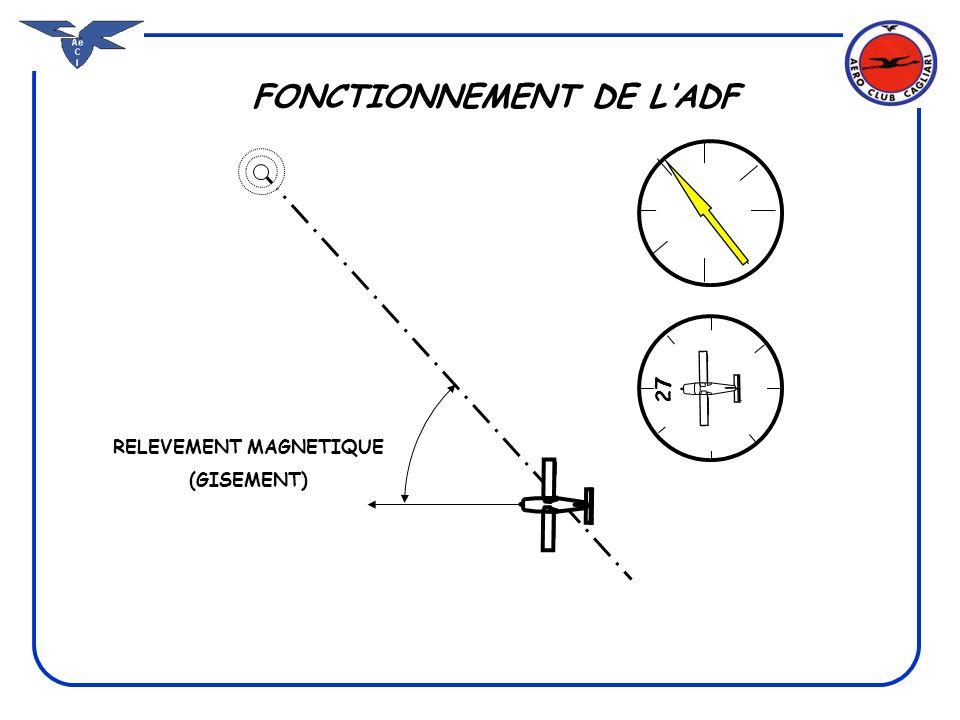 FONCTIONNEMENT DE L'ADF RELEVEMENT MAGNETIQUE