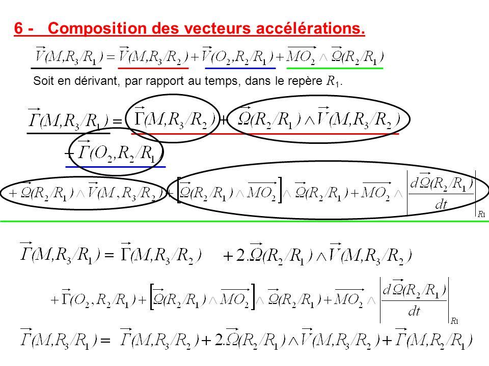 6 - Composition des vecteurs accélérations.