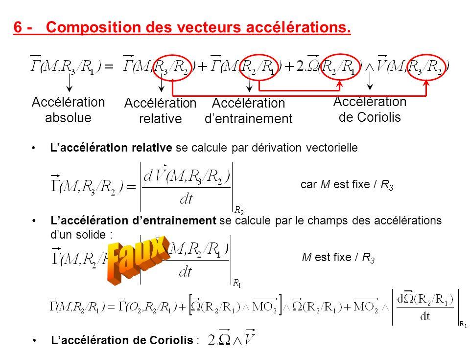 Faux 6 - Composition des vecteurs accélérations. Accélération absolue